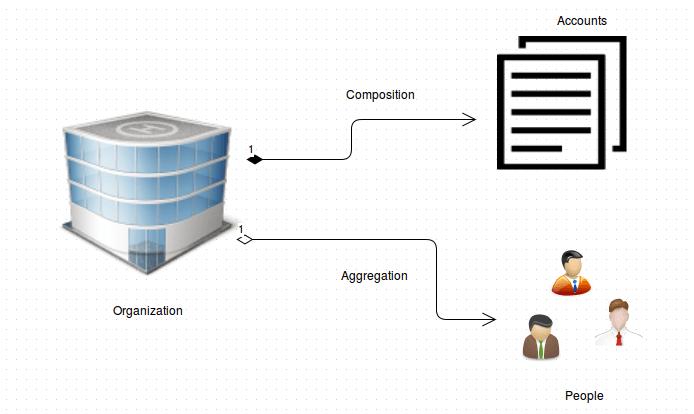 CompositionVsAggregation-min