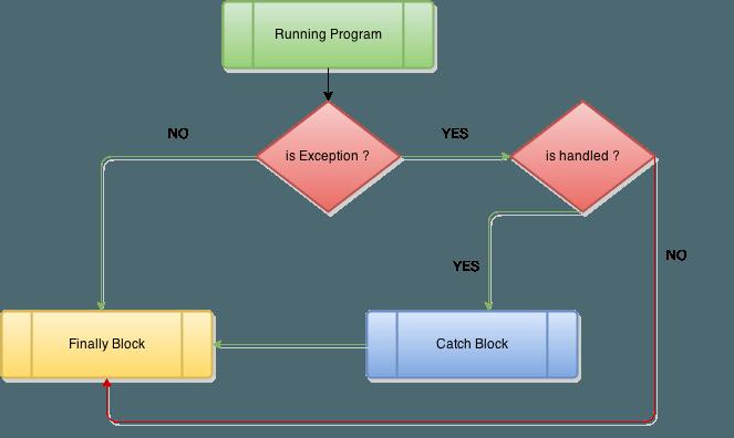 how do we handle exception in java onlinetutorialspoint rh onlinetutorialspoint com block diagram of java virtual machine block diagram javascript