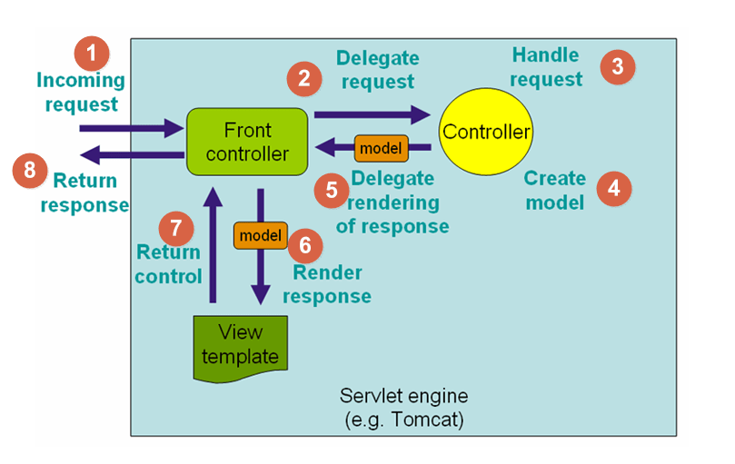 Spring Web MVC Framework Flow