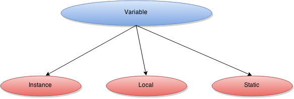 Variables in Java