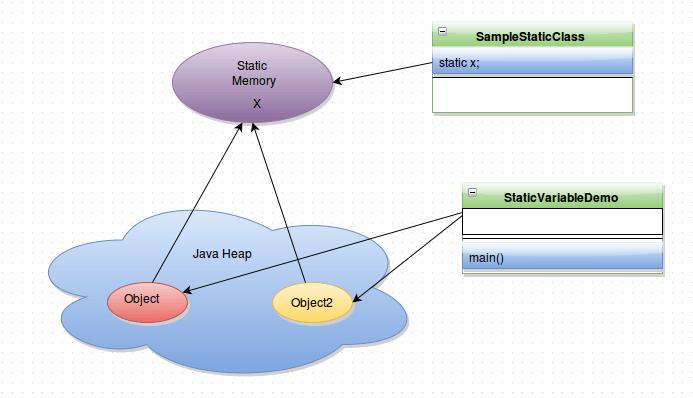 Java static variables methods classes blocks | static in java.