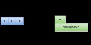 contiguous structures
