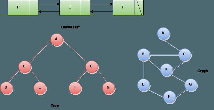 non-contiguous structures