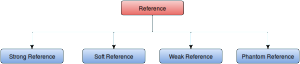 Reference Types in Java