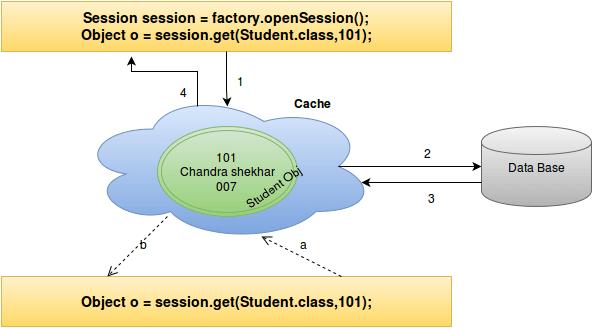 hibernate cache flow