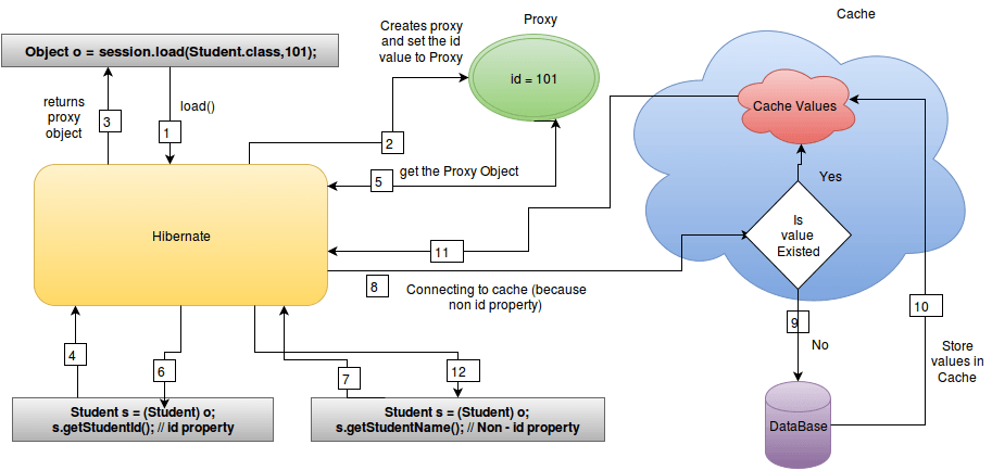 Hibernate session differences between load() and get