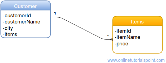 Hibernate one to many mapping (annotation) example | beingjavaguys. Com.