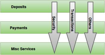 AOP Framework Cross cutting