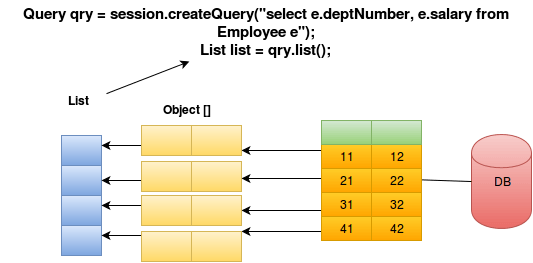 Hibernate Query Partial Entity