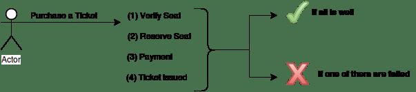 Transaction Management in JDBC