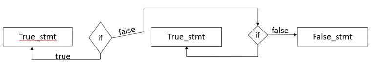 How to use Python Ternary Operator